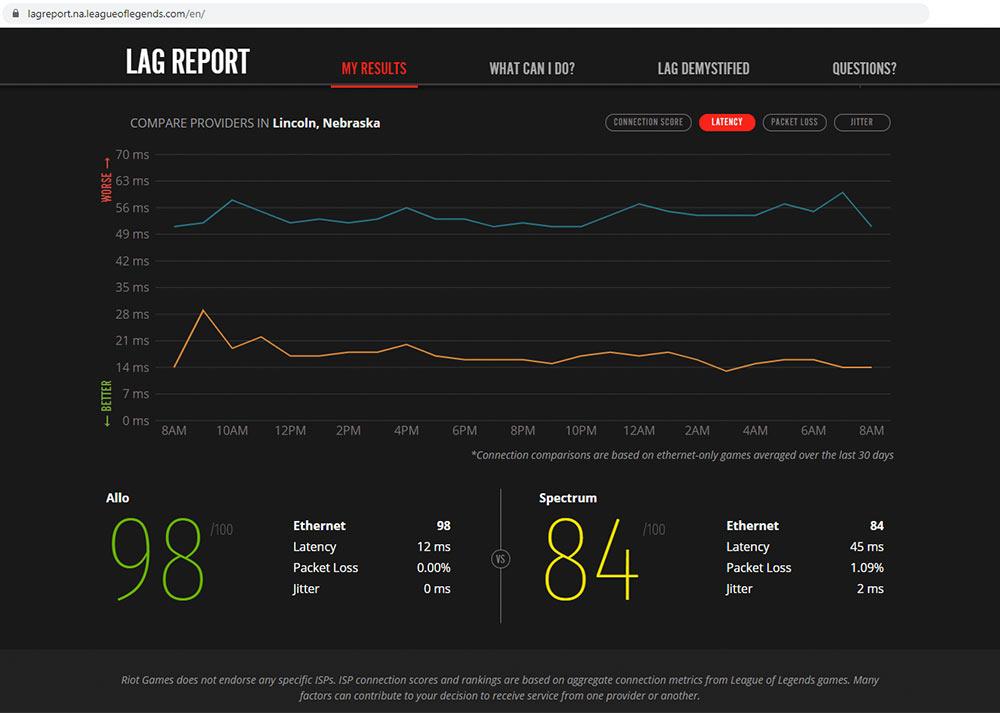 Screenshot of Riot Games Lag Report